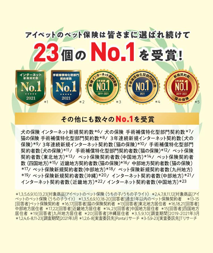 アイペットのペット保険は皆さまに選ばれ続けて23個のNo.1を受賞!