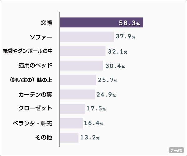 chart5
